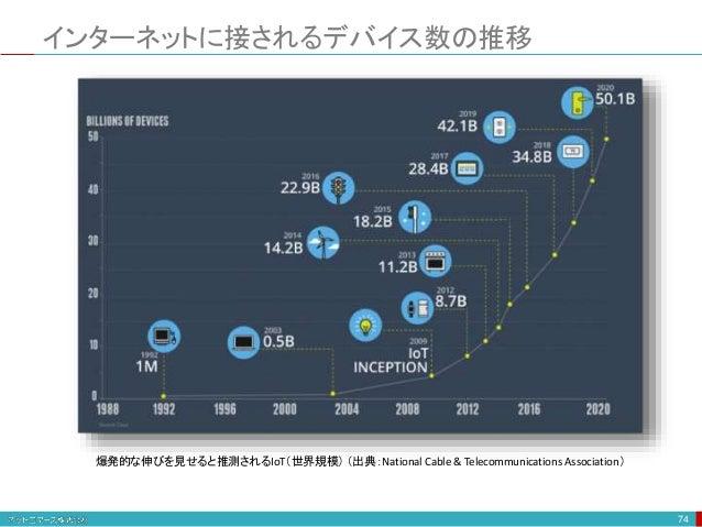 インターネットに接されるデバイス数の推移 74 爆発的な伸びを見せると推測されるIoT(世界規模) (出典:National Cable & Telecommunications Association)