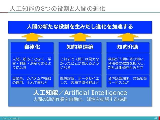 人工知能の3つの役割と人間の進化 89 人間の新たな役割を生みだし進化を加速する 自律化 知的望遠鏡 知的介助 人間に頼ることなく、学 習・判断・決定できるよ うになる これまで人間には見えな かったことが見えるよう になる 機械が人間に寄り添...