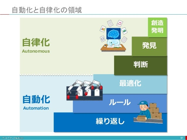 自動化と自律化の領域 91 繰り返し ルール 最適化 判断 発見 自動化 Automation 自律化 Autonomous 創造 発明