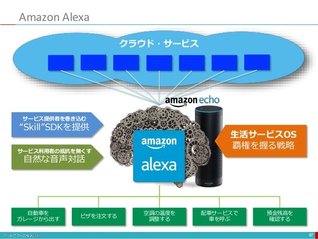 "Amazon Alexa 97 自動車を ガレージから出す ピザを注文する 空調の温度を 調整する 配車サービスで 車を呼ぶ 預金残高を 確認する クラウド・サービス サービス提供者を巻き込む ""Skill""SDKを提供 サービス利用者の抵抗を..."