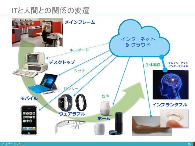 ITと人間との関係の変遷 99 インプランタブル ウェアラブル モバイル デスクトップ インターネット & クラウド メインフレーム ホーム ブレイン・マシン インターフェイス キーボード タッチ センサー 音声 生体器官