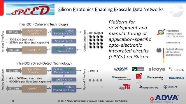 Silicon Photonics for Inter-Data Center Interconnects