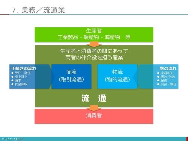 企業活動と情報システム 図版