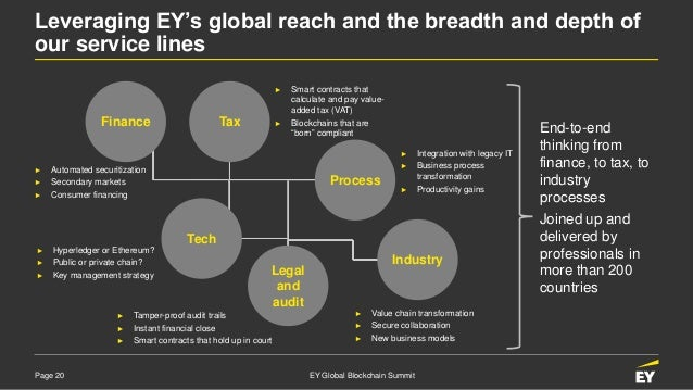 Page 20 EY Global Blockchain Summit Leveraging EY's global reach and the breadth and depth of our service lines ► Automate...