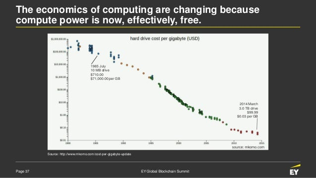 Page 37 EY Global Blockchain Summit Source: http://www.mkomo.com/cost-per-gigabyte-update 1985 July 10 MB drive $710.00 $7...