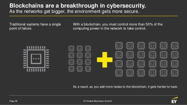 Page 38 EY Global Blockchain Summit Blockchains are a breakthrough in cybersecurity. As the networks get bigger, the envir...