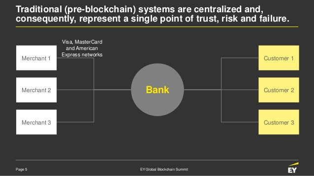 Page 5 EY Global Blockchain Summit Traditional (pre-blockchain) systems are centralized and, consequently, represent a sin...