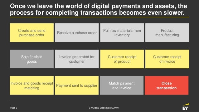 Page 6 EY Global Blockchain Summit Once we leave the world of digital payments and assets, the process for completing tran...