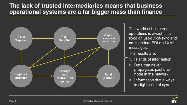 Page 7 EY Global Blockchain Summit The lack of trusted intermediaries means that business operational systems are a far bi...