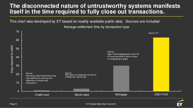 Page 8 EY Global Blockchain Summit The disconnected nature of untrustworthy systems manifests itself in the time required ...