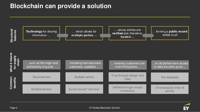 Technology Management Image: Blockchain-enabled Supply Chain Management