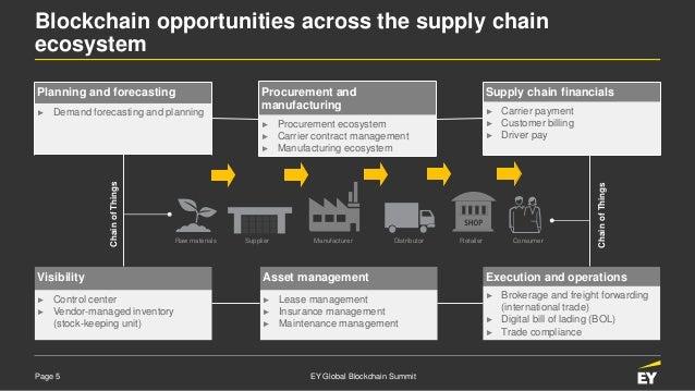 Blockchain Enabled Supply Chain Management