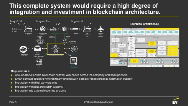 Page 14 EY Global Blockchain Summit This complete system would require a high degree of integration and investment in bloc...