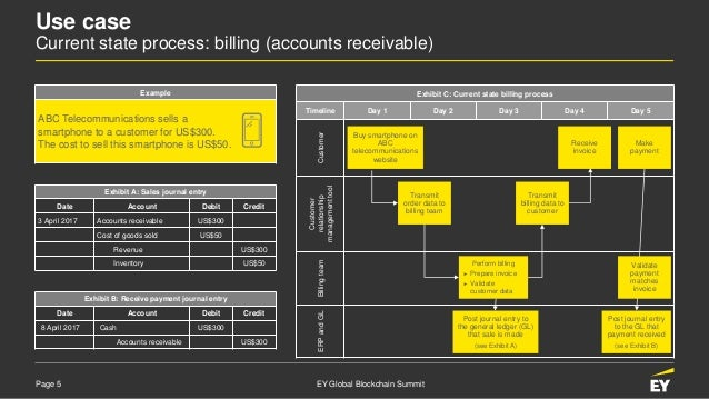 Page 5 EY Global Blockchain Summit Use case Current state process: billing (accounts receivable) Exhibit C: Current state ...