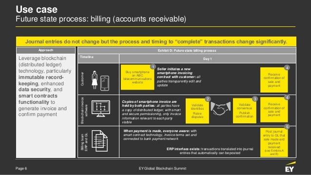 Page 6 EY Global Blockchain Summit Exhibit D: Future state billing process Timeline Day 1 CustomerBlockchaininvoice softwa...