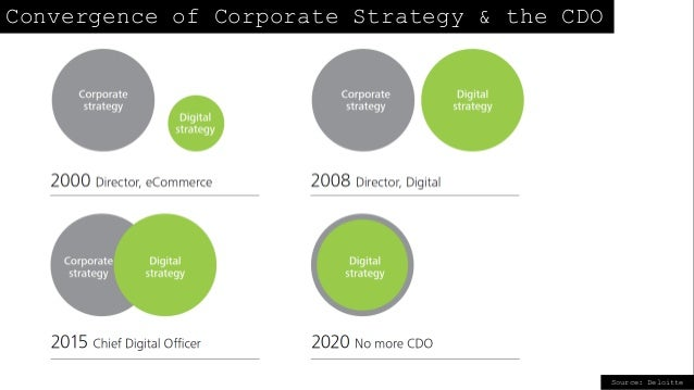 Source: Deloitte Convergence of Corporate Strategy & the CDO