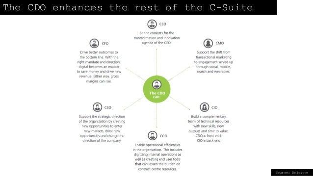 Source: Deloitte The CDO enhances the rest of the C-Suite