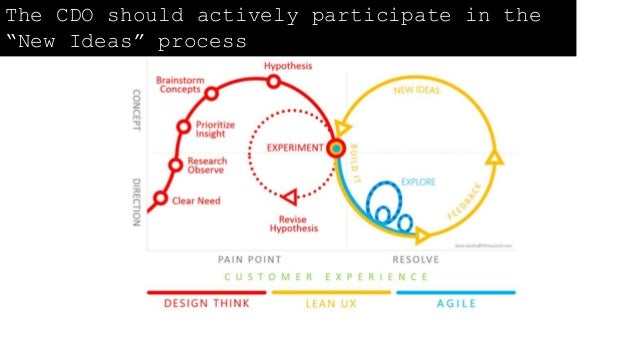 """The CDO should actively participate in the """"New Ideas"""" process"""