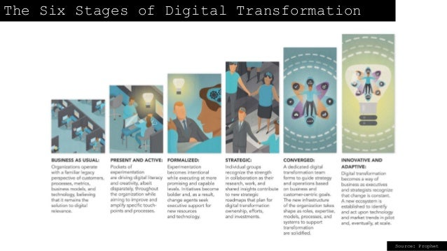 The Six Stages of Digital Transformation Source: Prophet