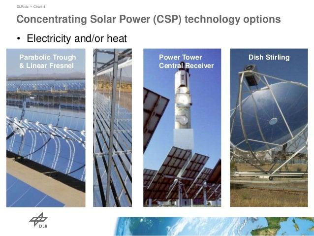 Meteorological Measurements For Solar Energy