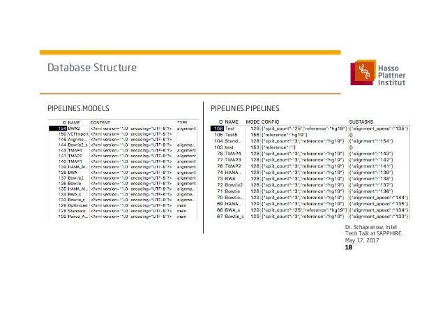 A Federated In-Memory Database Computing Platform Enabling