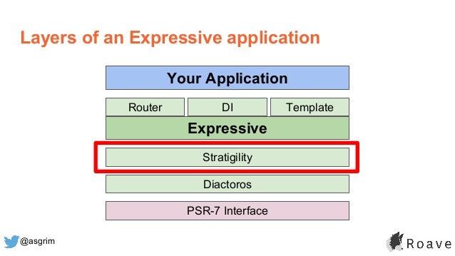 @asgrim Layers of an Expressive application Expressive Stratigility Diactoros PSR-7 Interface DIRouter Template Your Appli...