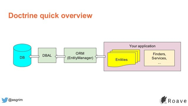 @asgrim Your application Doctrine quick overview DB DBAL ORM (EntityManager) Entities Finders, Services, ...