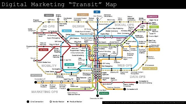 "Digital Marketing ""Transit"" Map Source: Gartner (http://www.gartner.com/imagesrv/summits/docs/na/digital-marketing/gml_037..."
