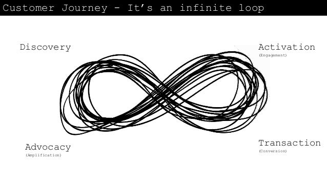 Customer Journey - It's an infinite loop Discovery Activation (Engagement) Transaction (Conversion) Advocacy (Amplificatio...