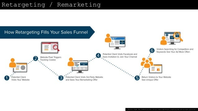 Digital Growth Technology Stack example Source: CBINSIGHTS (https://www.cbinsights.com/blog/saas-marketing-stack/)