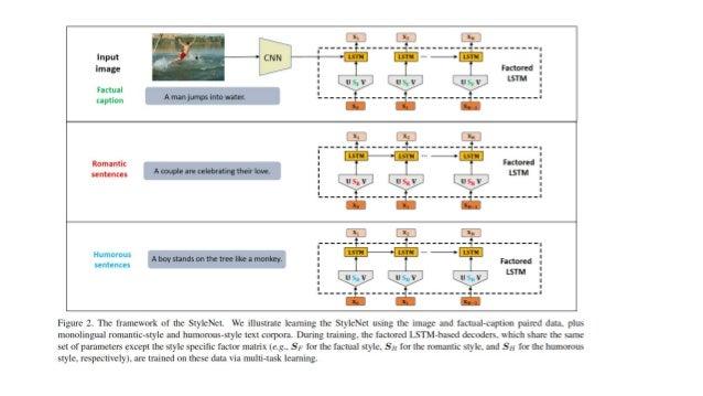 Training Style Net ● 2つのタスクを学習する ○ captionとimageのPairを学習する ○ 言語モデルとして学習する ● S(style specific factor)以外は1と2で共通にする ● Caption...