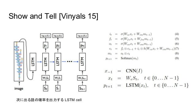 Show and Tell [Vinyals 15] 次に出る語の確率を出力する LSTM cell