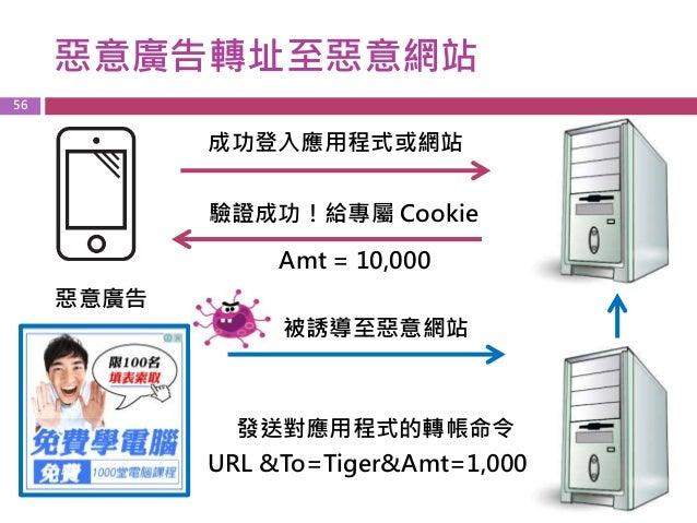 阻斷服務攻擊(DDos) 成功登入應用程式或網站 驗證成功!給專屬 Cookie 惡意廣告 被誘導至惡意網站 Amt = 10,000 57 發送對應用程式的轉帳命令 x100000000000000