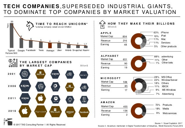 © 2017 TAS Consulting Partner I All Rights Reserved TECH COMPANIES ,SUPERSE DED INDUSTRIAL GIANTS, TO DOMINATE TOP COMPANI...