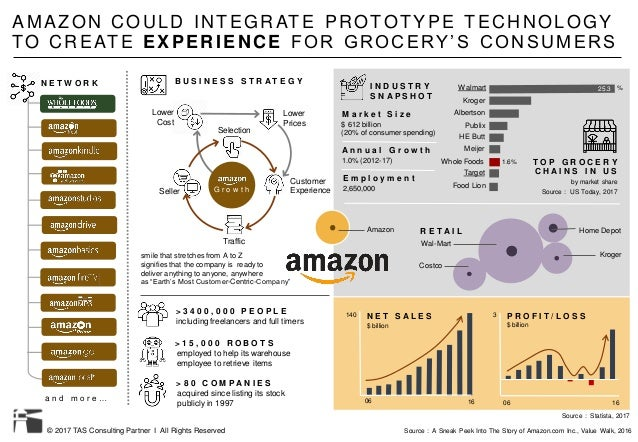 © 2017 TAS Consulting Partner I All Rights Reserved AMAZON COULD INTEGRATE PROTOTYPE TECHNOLOGY TO CREATE EXPERIENCE FOR G...