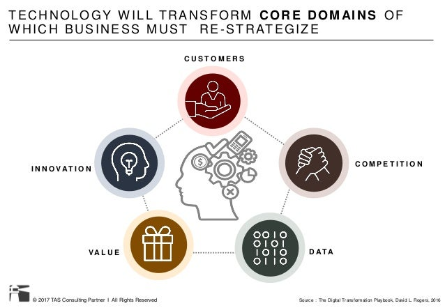 © 2017 TAS Consulting Partner I All Rights Reserved TECHNOLOGY W ILL TRANSFORM CORE DOMAINS OF W HICH BUSINESS MUST RE -ST...