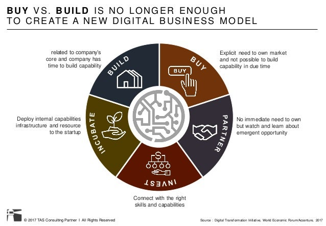 © 2017 TAS Consulting Partner I All Rights Reserved BUY VS. BUILD IS NO LONGER ENOUGH TO CREATE A NEW DIGITAL BUSINESS MOD...