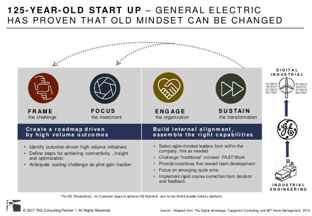 © 2017 TAS Consulting Partner I All Rights Reserved 125-YE AR-OLD START UP – GENERAL ELECTRIC HAS PROVEN THAT OLD MINDSET ...