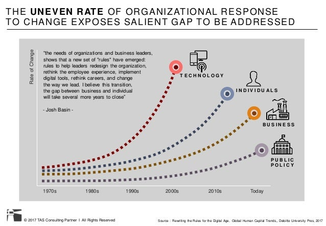 © 2017 TAS Consulting Partner I All Rights Reserved THE UNEVEN RATE OF ORGANIZATIONAL RESPONSE TO CHANGE EXPOSES SALIENT G...