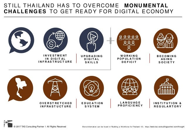 © 2017 TAS Consulting Partner I All Rights Reserved STILL THAILAND HAS TO OVERCOME MONUMENTAL CHALLENGES TO GET READY FOR ...