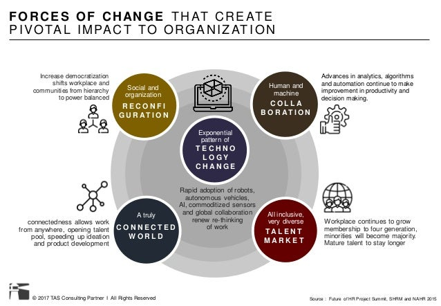 © 2017 TAS Consulting Partner I All Rights Reserved FORCES OF CHANGE THAT CREATE PIVOTAL IMPACT TO ORGANIZAT ION Rapid ado...