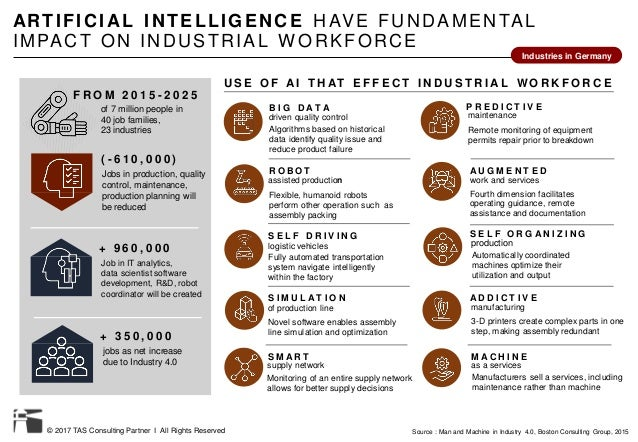 © 2017 TAS Consulting Partner I All Rights Reserved ARTIFICIAL INTELLIGENCE HAVE FUNDAMENTAL IMPACT ON INDUSTRIAL W ORKFOR...
