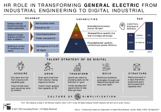 © 2017 TAS Consulting Partner I All Rights Reserved HR ROLE IN TRANSFORMING GENERAL ELECTRIC FROM INDUSTRIAL ENGINEERING T...