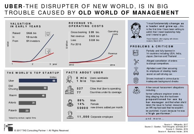 © 2017 TAS Consulting Partner I All Rights Reserved UBER-THE DISRUPTER OF NEW W ORLD, IS IN BIG TROUBLE CAUSED BY OLD WORL...