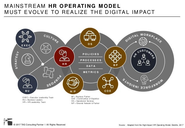 © 2017 TAS Consulting Partner I All Rights Reserved MAINSTREAM HR OPERATING MODEL MUST EVOLVE TO REALIZE THE DIGITAL IMPAC...