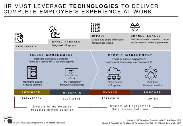 © 2017 TAS Consulting Partner I All Rights Reserved Source 1: HR Technology Disruption for 2017, Josh Bersin,2016 HR MUST ...