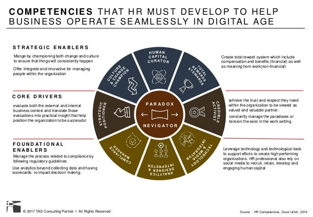 © 2017 TAS Consulting Partner I All Rights Reserved COMPETENCIES THAT HR MUST DEVELOP TO HELP BUSINESS OPERATE SEAMLESSLY ...
