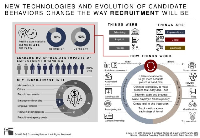 © 2017 TAS Consulting Partner I All Rights Reserved NEW TECHNOLOGIES AND EVOLUTION OF CANDIDATE BEHAVIORS CHANGE THE WAY R...