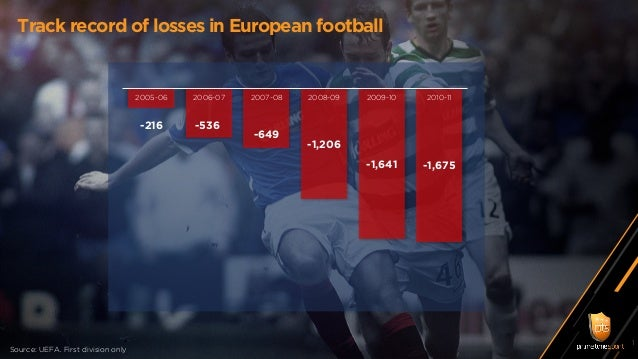 Track record of losses in European football Source: UEFA. First division only -216 -536 -649 -1,206 -1,641 -1,675 2005-06 ...