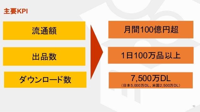 主要KPI ダウンロード数 流通額 出品数 7,500万DL (日本5,000万DL、米国2,500万DL) 月間100億円超 1日100万品以上 10